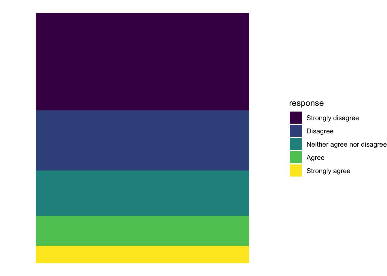 Proportions | MPA 635: Data visualization