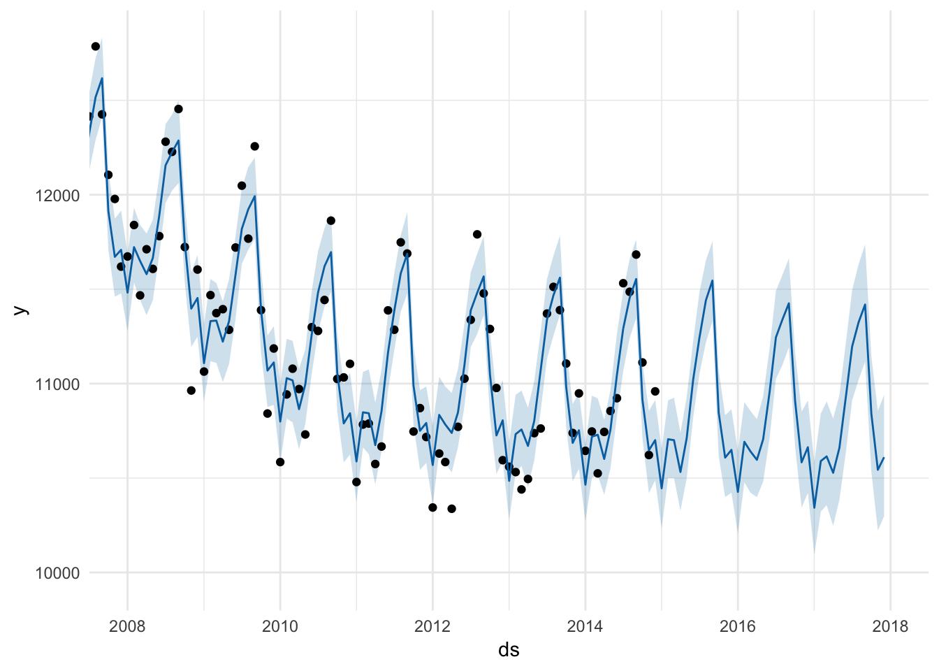 Time   MPA 635: Data visualization